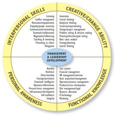 Management & Leadership Development Diagram ~ Some great food for thought here! #PersonalLeadership #Women