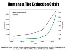 Do you know all the consequences to unending population growth?