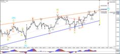 GBP/USD Continues within Wave 3 of Larger Zigzag http://buff.ly/2iYBKkj #fx #money #eurusd #gbpusd #usdjpy - Your capital is at risk