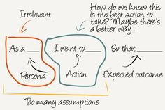 Focusing on causality, anxieties, and motivations of users is called Jobs To Be Done. Job Stories help you apply this when you design features, UI, and UX. User Story Mapping, Journey Mapping, Web Design, Game Design, Personal Branding, Buyer Persona, Design Thinking Process, Design Process, Business Model Canvas