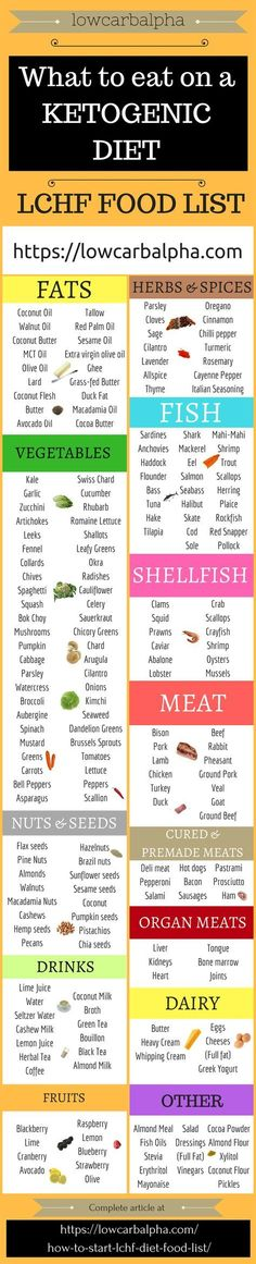 Check out our comprehensive LCHF Diet Food List. Foods for a low-carb high-fat diet to add to your grocery list and foods to avoid on keto to achieve ketosis. Burn ketones for energy! #lowcarbalph