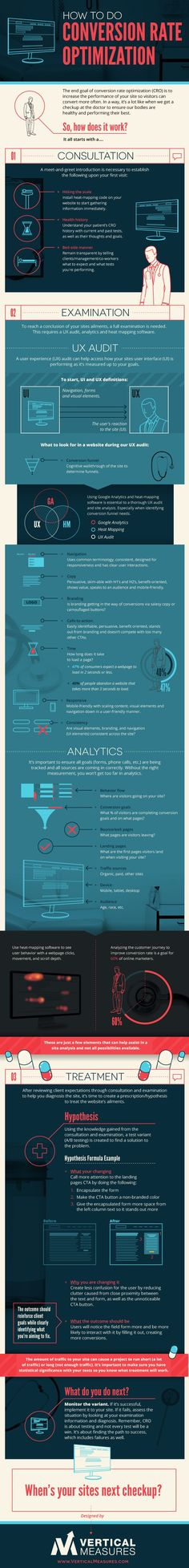 How To Do Conversion Rate Optimization - #infographic