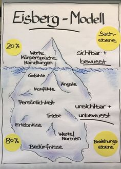 Flipchart iceberg model visible - Flipchart iceberg model visible You are in the right place about school funny Here we offer you the - Coaching, Visual Thinking, Sketch Notes, Psychology Facts, Team Building, Good To Know, Leadership, Kindergarten, About Me Blog