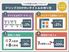Outbrainという会社の「WEBコンテンツの見出し(タイトル)」について、15万記事を調査したデータが、おもしろかったので簡単にメモ。1)8ワードのタイトルがクリック率が最高に。記事タイトルの長さとしては、8ワード(英語で)のものが一番クリック率が高かった。平均よりも21%高かった。2)サムネイル画像を入れるとクリック率+27%ほとんどのメディアはやっている気がするが、サムネイル画像を記事タイトルに加えると、クリック率を27%も高めることができる。たぶん、ソーシャルのOGP画像とかもそうだし、あとはスマートニュースとかにも、多かれ少なかれ、当てはまる話だと思われる。3)偶数よりも奇