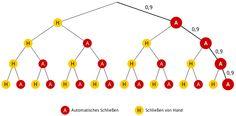 Grafik 3 zur Lösung der Teilaufgabe 4a - Stochastik II - Mathematik Abitur Bayern 2012