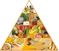 Pirámide Nutrición y Dieta Vegana
