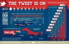 St. Louis Cardinals Tweets Data: infuz.com