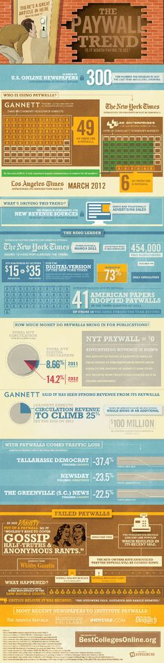 How Do Paywalls Really Help Newspapers? [Infographic]