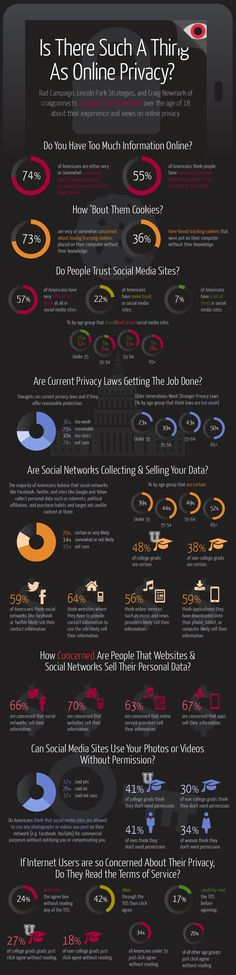 Is There Such A Thing As Online Privacy? Study finds that 57% of Americans have very little or no trust of social media sites.