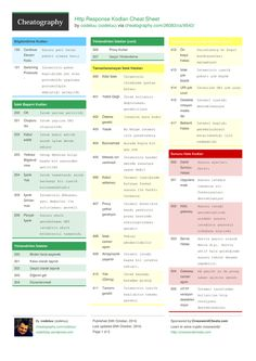 http response kodlar cheat sheet by codeluu httpwwwcheatography