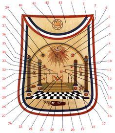 The symbolism of George Washington's masonic apron decoded. (Masonic Library and Museum/pagrandlodge.org)