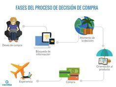 Fases Proceso de Decision de Compra-Andres Macario