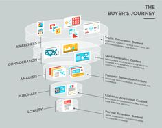 How to Make Great Content for Your Buyer's Journey #buyersjourney #salesfunnel