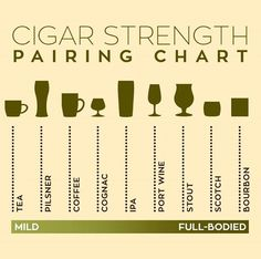 Cigar and drink pairing graphic.