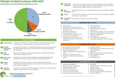 Sample Reference Card for PMI-ACP Online training