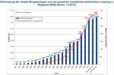 Development of #biogas plants in Germany.