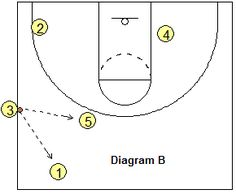 Sideline out-of-bounds play - Stack-2