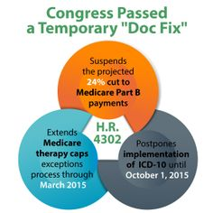 On March 31, 2014, the Senate voted to pass the House-approved bill (H.R. 4302) to suspend the projected 24% cut to Medicare Part B payments and to extend the therapy caps exceptions process through March 2015. The legislation will also postpone implementation of ICD-10.
