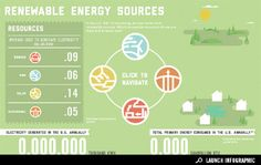 Renewable Energy Sources in the US