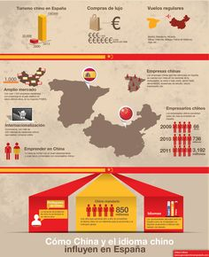 Influencia de China y el idioma chino en España #infografia
