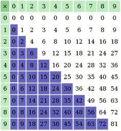 Vocation de la tour rose dans la table de pythagore - Apprendre tables de multiplication facilement ...