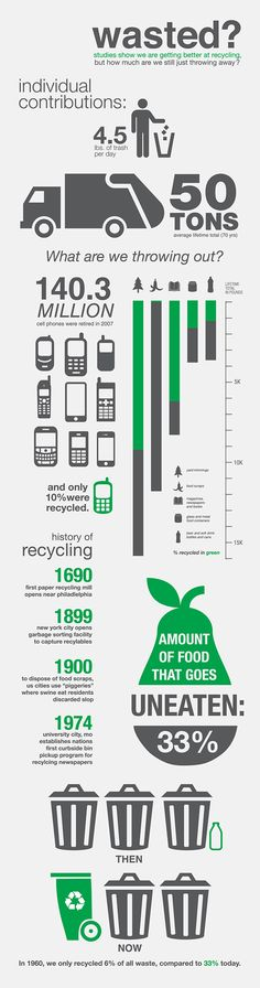 Infographic showing facts on amount of recycling compared to amount of waste we produce.
