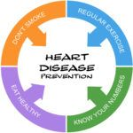 AHA Guidelines For Diet And Exercise For A Healthier Heart