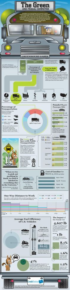 The Green and Frugal Commuter [Infographic]