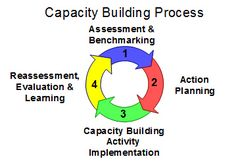 Core Capacity building - Google Search Capacity Planning, Capacity Building, Work Inspiration, Body Weight, Leadership, Coaching, Positivity, Community