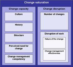 Change Management Learning Center - Change Portfolio Toolkit