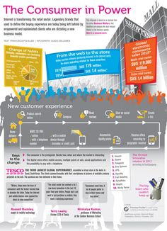 Customer experience -the consumer in power #cex #consumer #infographic
