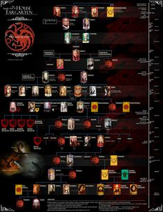 Some enterprising person went to a lot of trouble to whip up an entire family tree. This is overkill for just watching Season 1 of the show, but it does show how the Baratheons are related to the Targaryens. The more you get into the show, the more sense the names on this learning will make