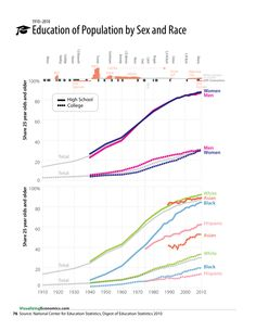 Growth in Education of Population Sex and Race