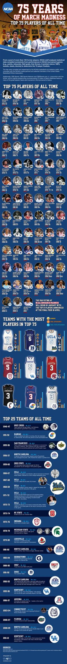 NCAA Top 75 Basketball Players of All Time Infographic. Top 25 Teams selected by the NCAA