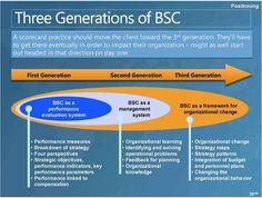 third generation balanced scorecard - Buscar con Google