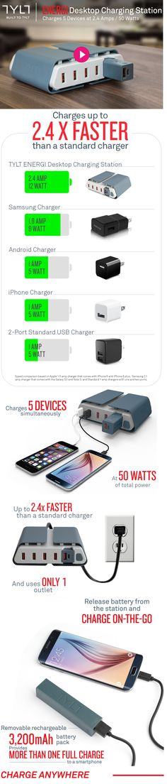 TYLT ENERGI Desktop Charging Station: World's fastest charging hub with portable battery charges 2.4 X faster than a normal charger. Features 4 built-in, rapid charging 2.4 Amp USB ports (50 Watts total), as well as the removable, rechargeable battery pack as the 5th USB port. Unplug the battery and take it with you.