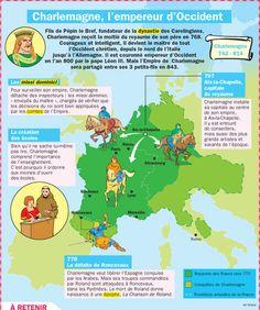 Fiche exposés : Charlemagne, l'empereur d'Occident