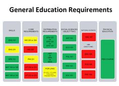 General Education Requirements #education #requirement Education Requirements, Physical Skills, Job Title, Social Science, Accounting, Physics, Positivity, Social Studies, Physique