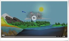 """The Water Cycle"" (Animación de la N.A.S.A.) Water Cycle, Social Science, Socialism, Science Area, Interactive Activities, Teaching Resources, Social Studies"