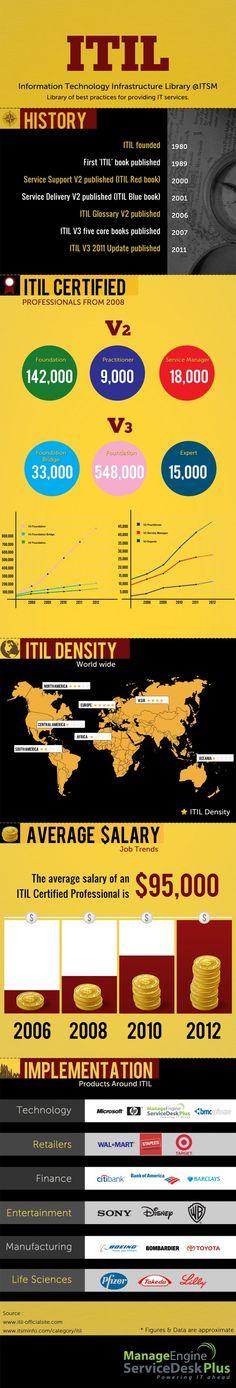 Historia y certificación #ITIL. #infografia #infographic