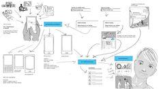 Story Map — Design story — Medium