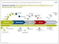 Customer Journey Optimierung: Von Kampagnen-Performance bis Re-Targeting Content Marketing, Internet Marketing, Online Marketing, Digital Marketing, Experience Map, Customer Experience, Customer Service, Customer Journey Mapping, Presentation