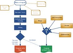 How to create a program without bugs. Look at this flowchart. Flowchart Diagram, Take Your Time, Best Self, Software Development, Programming, Bugs, How To Apply, The Unit, Create