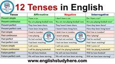 12 Tenses - English Study Here English Grammar Tenses, English Textbook, Teaching English Grammar, English Vocabulary, Learning English, Teaching Writing, Simple Present Tense, Simple Past Tense, English Study