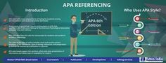 APA Referencing Guide | APA citation | References-Formatting  Introduction: •	APA style is the most adopted form of styling for academic writing and documents such as journal articles and books. •	Most classes in psychology require writing papers in APA style specified in the Publication Manual of the American Psychological Association (released in its sixth edition).  •	APA style describes the rules for manuscripts for students and academic writers in psychology.  •	The rules of this type…