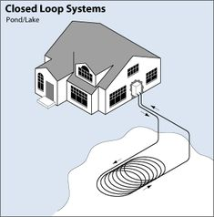 Illustration of a pond or lake closed loop system shows the tubing leaving the house and entering the ground, then extending to a pond or la...