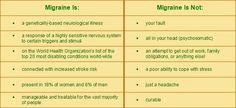 Migraine is...  Migraine is not...
