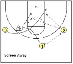 Motion Offense Drill, screen-away