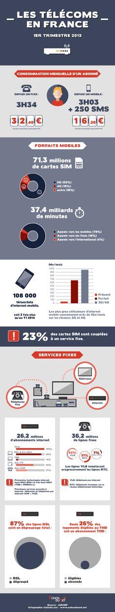 Infographie sur les télécoms en France - 1er trimestre 2015