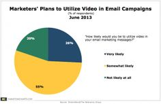 Many Marketers Say They're Planning to Use Video in Email ... Questions:  Will it ever be easy to do?  Will it ever work across email reader platforms?  Will standards ever be created *and* followed?